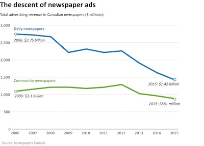 chart - Decline in newspaper ads, from Shattered Mirror Report