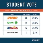 Student vote result different