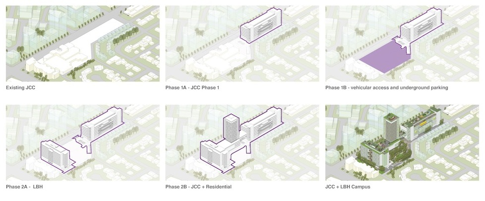 image - The rezoning application proposes that the redevelopment starts with the building of most of the new JCC on what is now the existing centre's parking lot, then moves to the construction of the underground parking, followed by that of the new Louis Brier Home and ending with the residential tower and the rest of the JCC