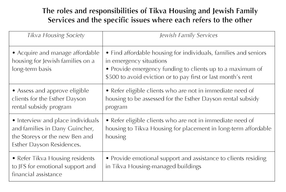 chart - roles and responsibilities of Tikva Housing and Jewish Family Services