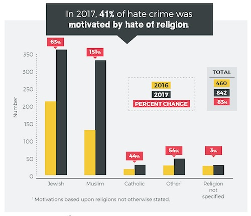 image - Hate crimes versus religious groups, 2016 and 2017