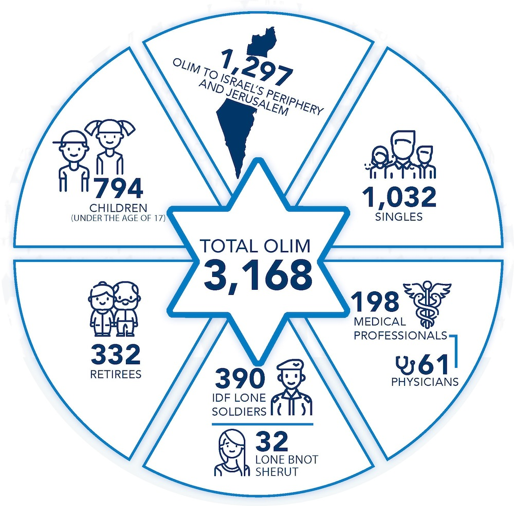image - The breakdown of Nefesh B'Nefesh 2020 aliyah