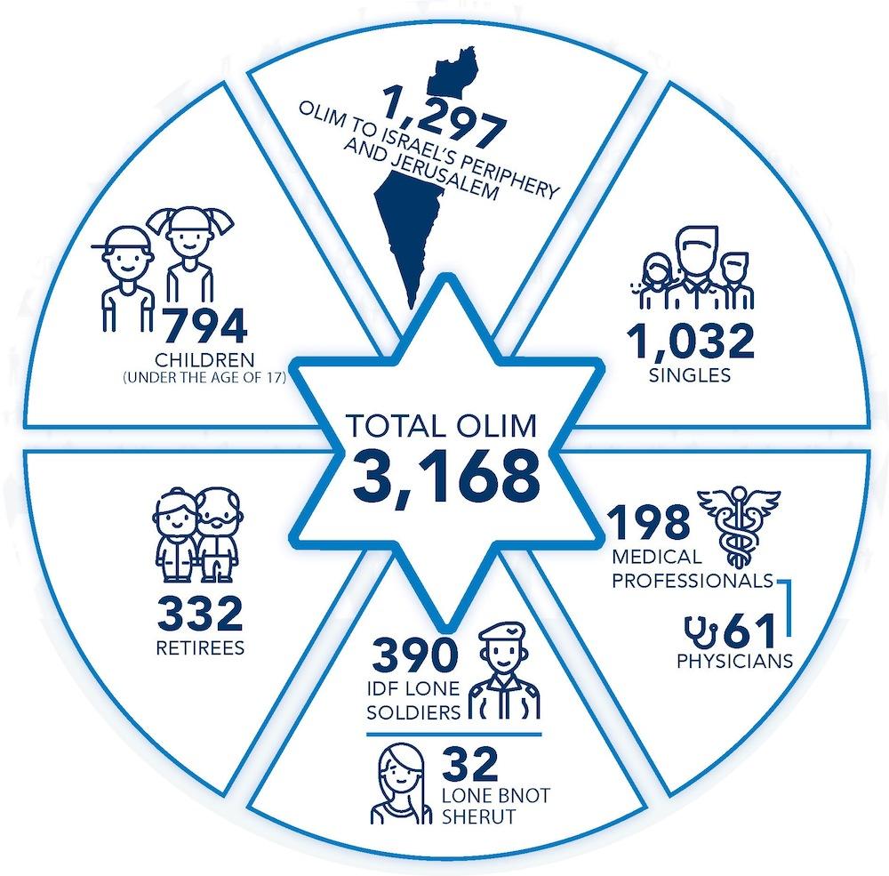 image - The breakdown of Nefesh B'Nefesh 2020 aliyah
